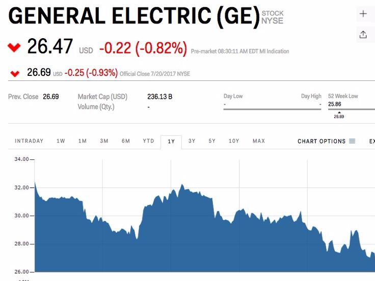 GE falls after whiffing on second quarter earnings (GE) - General Electric 's weak points stole the headlines from its second quarter earnings report.  The company reported a 12% drop in revenue, as its strong renewables and power units couldn't make up for losses in its energy connections business. The energy connections business provides automation products to oil, gas and other energy companies.  GE shares fell 0.82% to $26.47 in premarket trading on Friday.  Revenue was reported at…