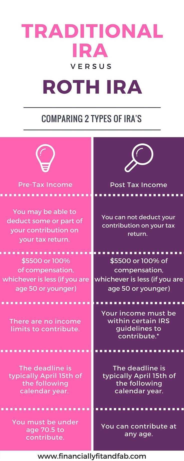 Determining if a traditional or roth ira is right for you ca be tough. You need to know the facts to make an educated decision about investing for your future retirement.