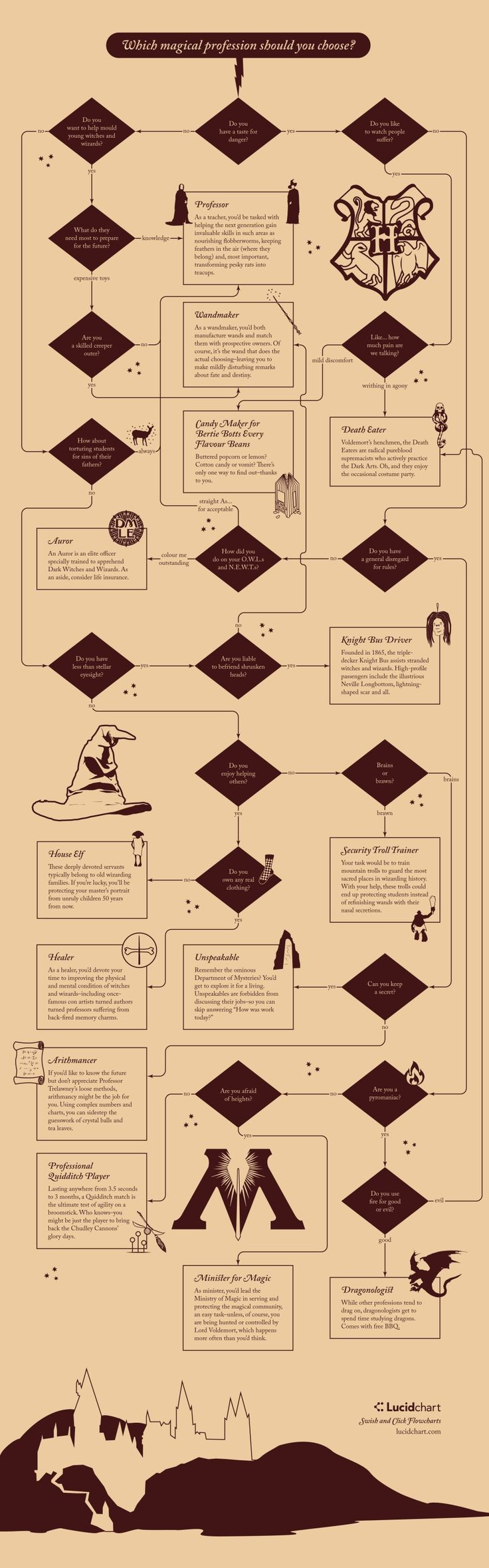 337 best images about harry and ginny on pinterest harry birthday - Which Magical Wizarding Profession Should You Choose Flowchart