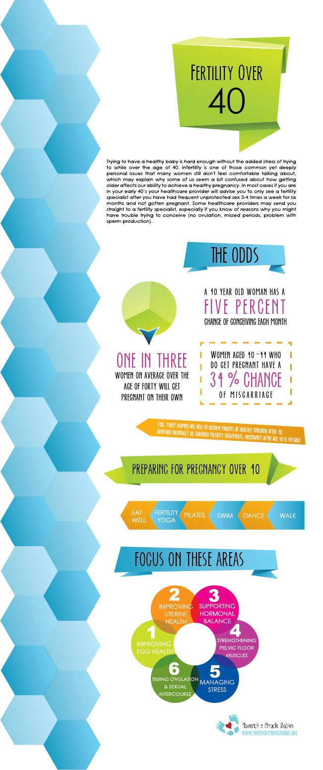 Fertility Over 40 Infographic from Maverick's Miracle Babies   Guest Pin by The Infertility Voice/@Keiko Isayama-Visser Zoll
