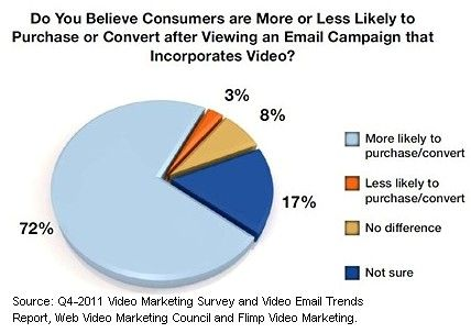 Video in email marketing boosts click-through. More:  http://www.marketingprofs.com/charts/2012/7564/video-email-marketing-boosts-ctr-purchasing-behaviors?adref=Pinterest