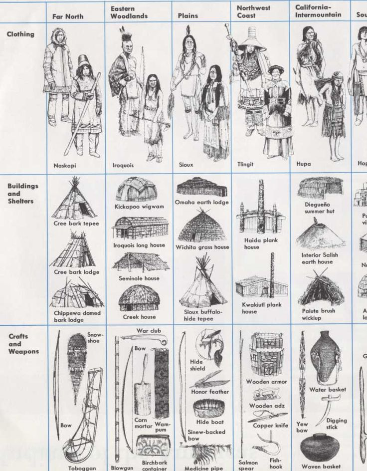 Native American people's and other general information.