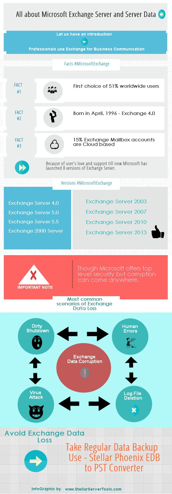 We all know that microsoft exchange server is the most flexible and secure way to perform