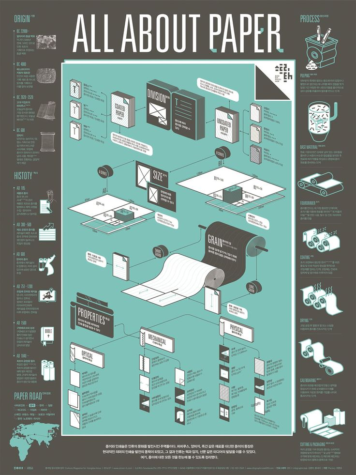 [infographic] '종이, 인쇄술과 미디어의 발전'에 대한 인포그래픽