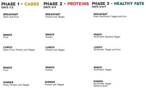 Here's a printable meal map / meal guide for all three phases on the Fast Metabolism Diet.