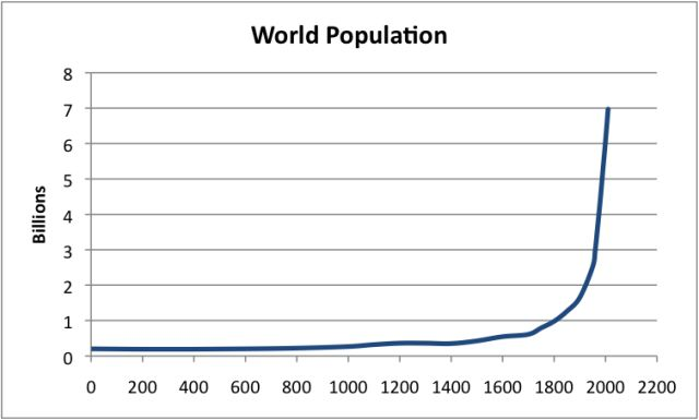 """World population based on data from """"Atlas of World History,"""" McEvedy and Jones, Penguin Reference Books, 1978  and Wikipedia-Worl..."""