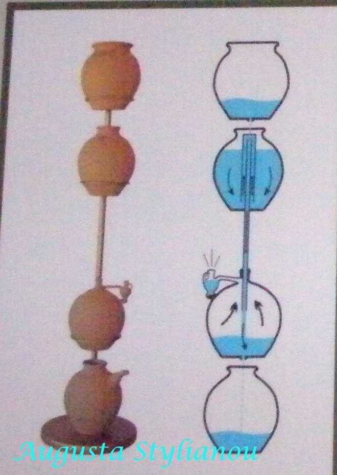 water alaram clock by plato Greece, Ancient Greek Technology