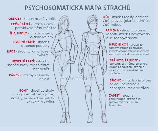 Psychosomatická mapa strachů