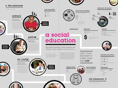 29 best Research Posters images on Pinterest Columns, Free tips - research poster