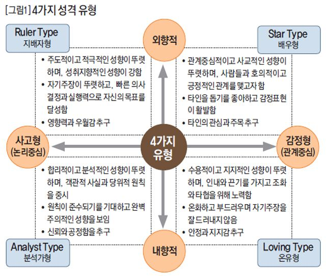 4가지 성격 유형 .:: 비즈니스 리더의 지식 매니저 - 동아비즈니스리뷰