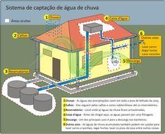 Sistema de captação de água de chuva