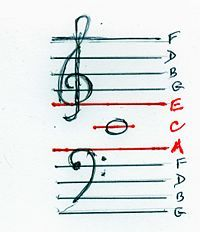 Read Music Easily By Combining Bass and Treble Clefs
