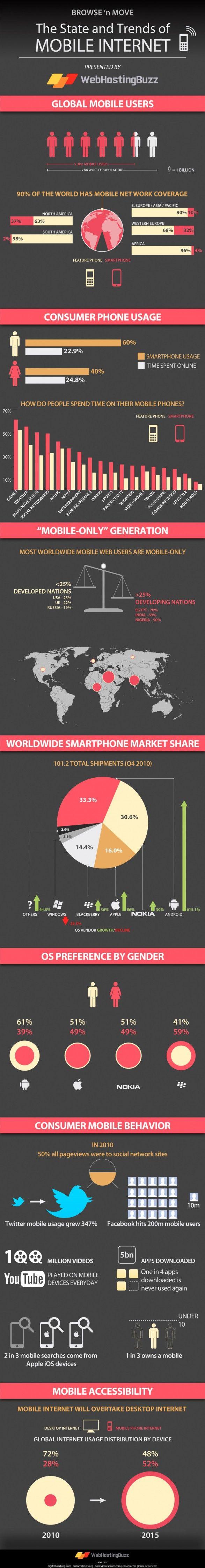 Situación internet en el móvil en el mundo
