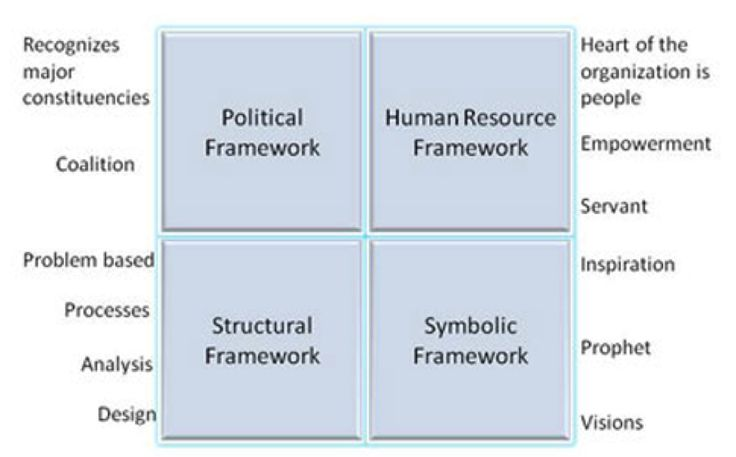 the four frame model by bolman and deal identifies four