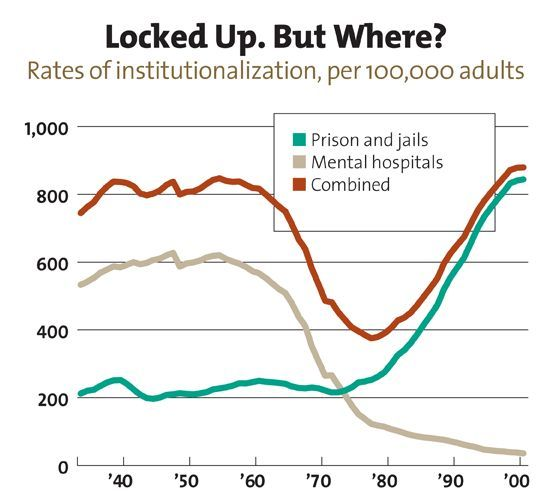 """the correlation between incarceration and the decline in mental health of jail inmates """"background: few studies have examined the relation between impulsivity and drug involvement with prison inmates, in spite of their heavy drug use among this small body of work, most studies look at clinically relevant drug dependence, rather than drug use specifically."""