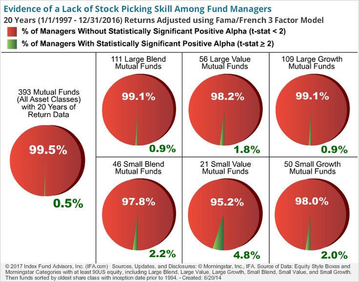 As we have pointed out on many occasions, both stock picking and hiring an active manager to pick stocks on your behalf are mug's games.
