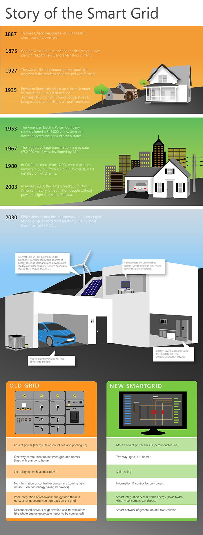 Story of the Smart Grid infographic