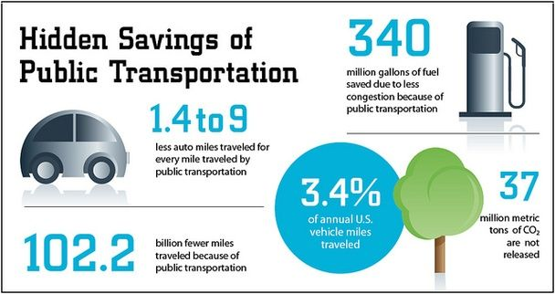 The infographic case for public transportation, courtesy of the Sustainable Cities Collective