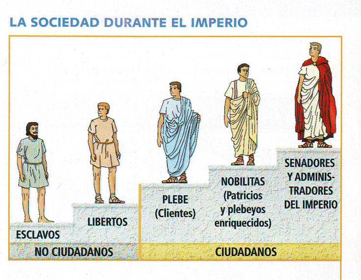 Este esquema muestra la organización jerárquica de la sociedad romana. Los senadores y administradores del Imperio estaban en la clase social más alta. Los nobilitas, que eran los patricios y los plebeyos que poseían riquezas, estaban por encima de la plebe. Los libertos y los esclavos no eran considerados ciudadanos. Los esclavos no tenían derechos.