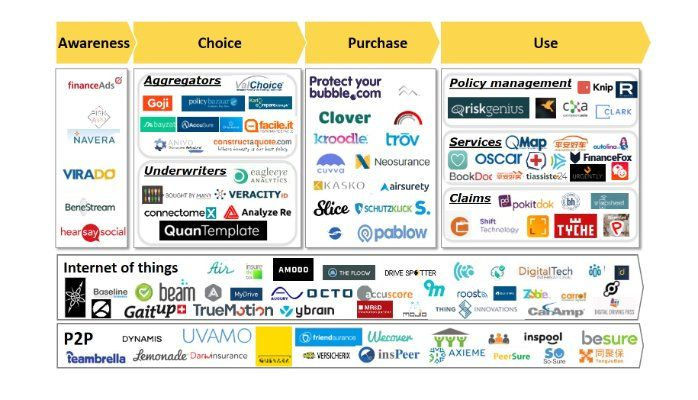 My four Ps of InsurTech