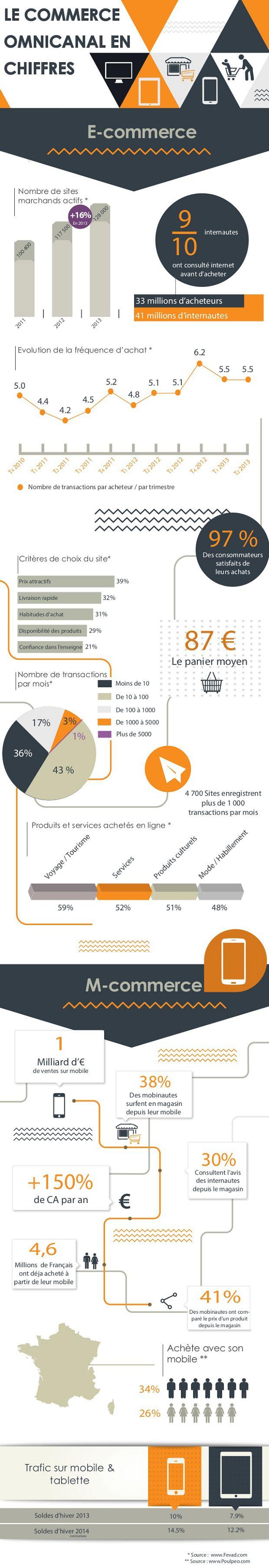 [Infographie] Le commerce omnicanal en chiffres