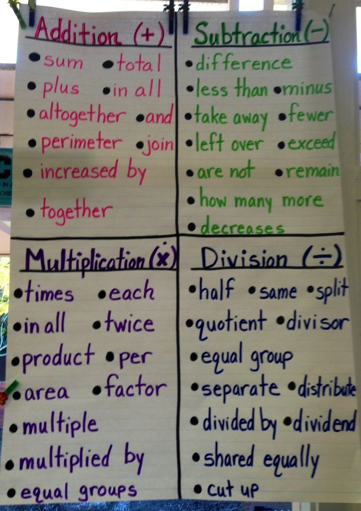Fabulous Finch Facts: Math Anchor Charts...use to make a sort for students (modifications, personal math textbook)