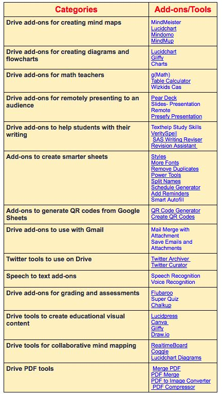 A Collection of Some Great Google Drive Tools for Teachers