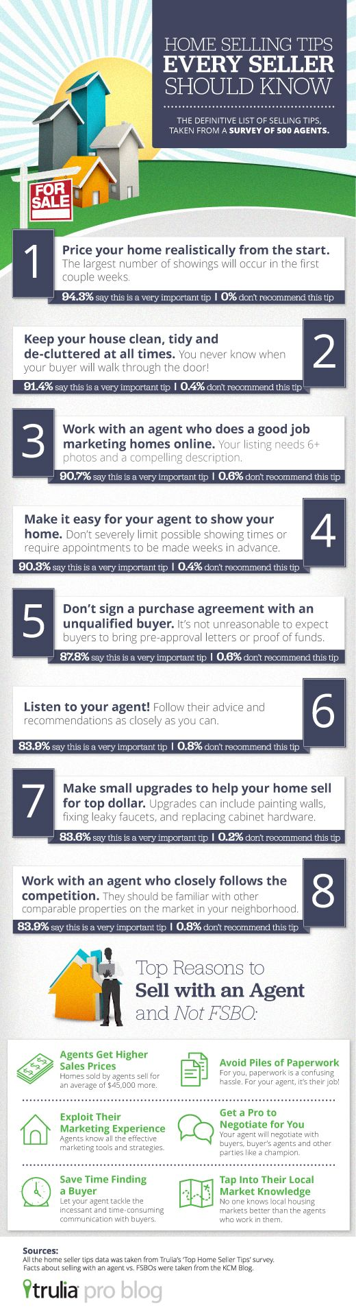 What home selling tips are the most important for sellers to know? We sought to answer this question when we surveyed 500 real estate agents about the import...