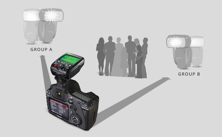 Off-Camera Flash Systems for the Wedding Photographer.