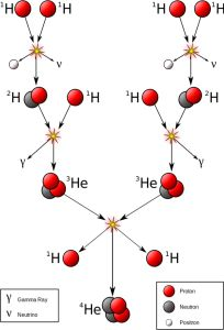 """Diagram of the proton-proton chain. For copyright information see: <a href=""""http://www.thestargarden.co.uk"""" rel=""""nofollow"""">thestargarden.co.uk</a> / <a href=""""http://amazon.com/author/helen_klus"""" rel=""""nofollow"""">amazon.com/author/helen_klus</a>"""