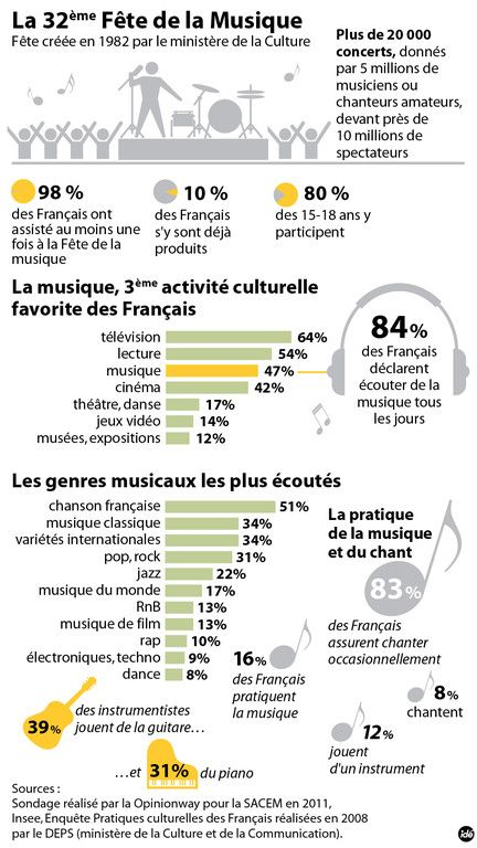 21 juin : la fête de la musique