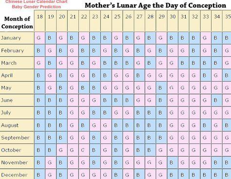 Chinese Lunar Calendar Baby Girl Boy Gender Prediction Baby Baby