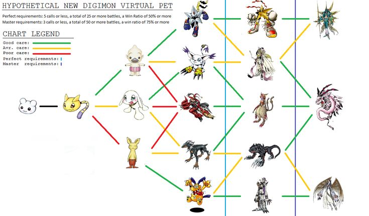 related digimon evolution chart agumon digimon evolution tree