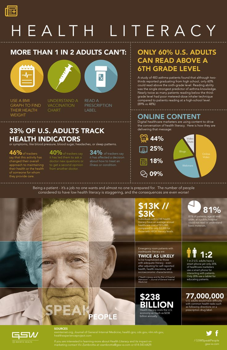 77 million U.S. adults have difficulty with common health tasks such as reading instructions on a prescription drug label #infogrpahics #healthcare #literacy