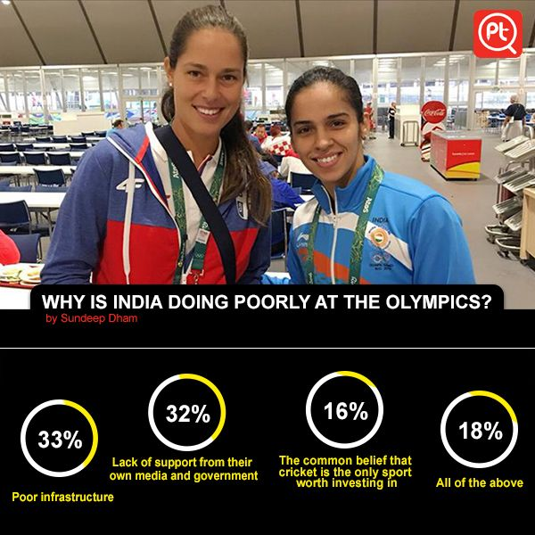 "33% People say that ""Poor infrastructure"" Vote your answer now  #ExpressYourOpinion #Posticker #sportswomen #olympics #athletics #RioOlympics"