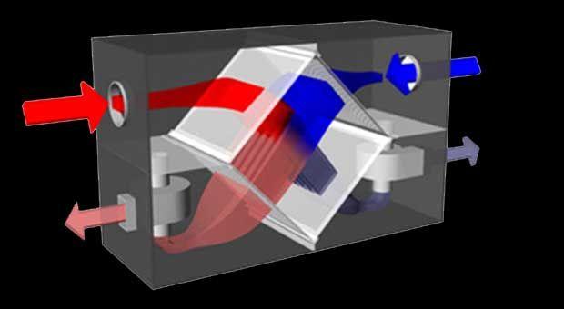 Motorex | Los equipos de aire acondicionado | ¿Cómo funcionan los equipos de aire acondicionado?