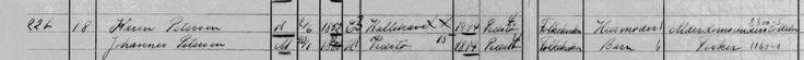 Udsnit af forrige side. KARENS første ejer Johannes Petersen, f. 1882, og hans mor Karen Petersen, f. 1852, i folketællingen fra 1921. Det er moderens navn, KAREN bærer. Mor og søn boede på matr. nr. 22b i Kalvehave Stationsby.