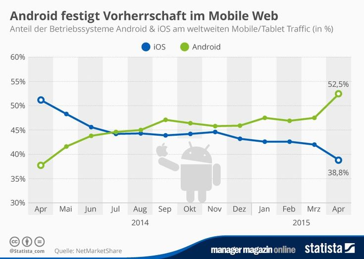 http://www.manager-magazin.de/unternehmen/it/mm-grafik-mobiler-traffic-android-vs-ios-a-1032767.html