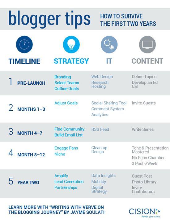 697 best Blog Management images on Pinterest Management, Blogging