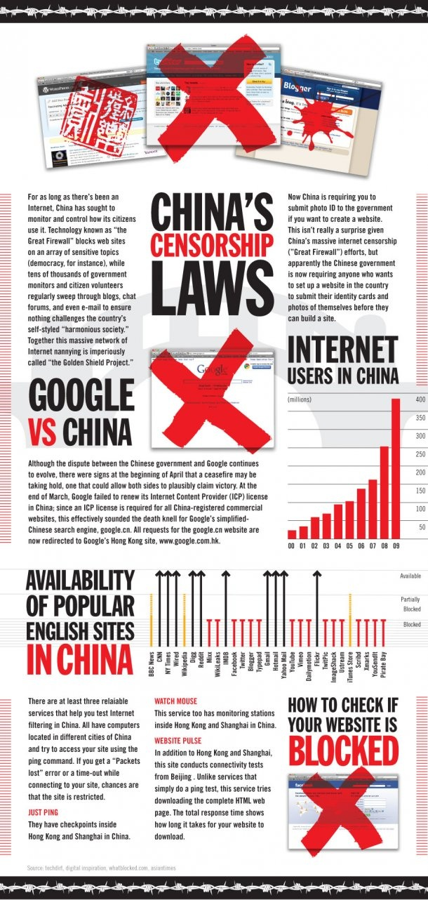 An infographic on China's censorship laws
