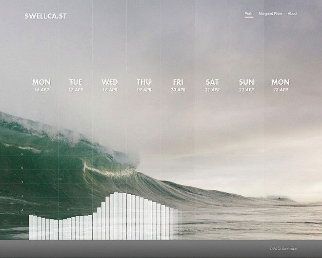 8 Day Surf Forecasts :: Swellca.st