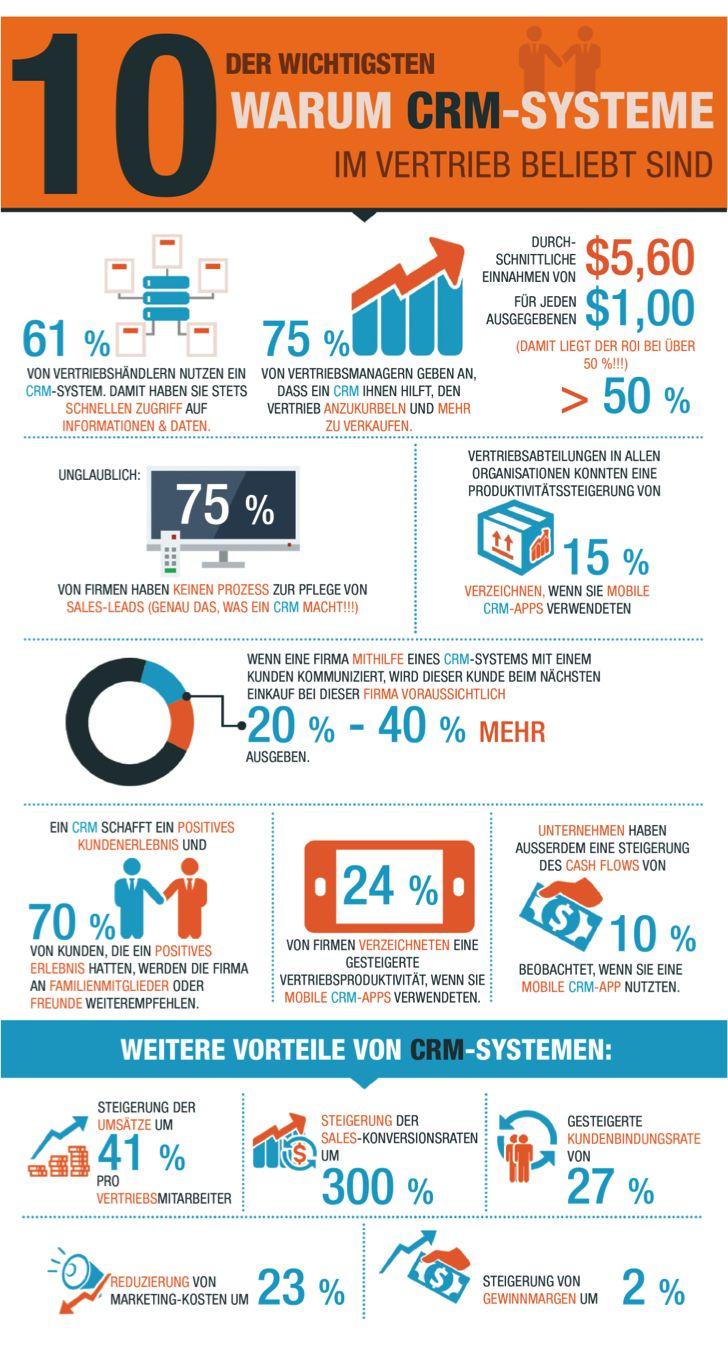 10 Gründe warum Sie ein CRM System benötigen [#Infografik]