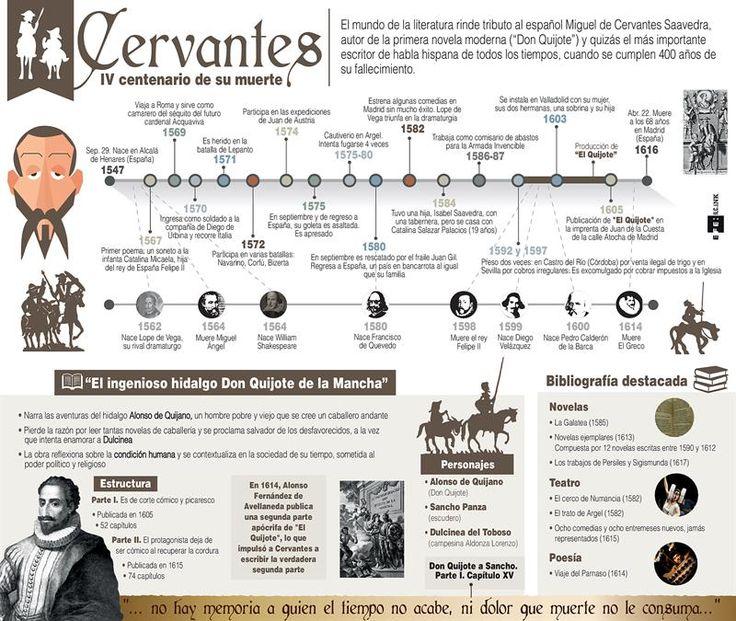 Vida y obra de Cervantes