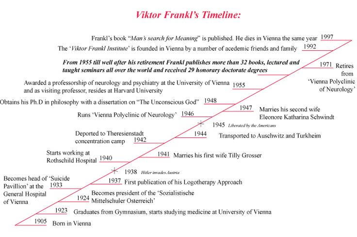 an analysis of victor frankls psychological treatment logotherapy Frankl was the founder of logotherapy, which is a form of existential analysis, the   therapy and a prominent source of inspiration for humanistic psychologists.