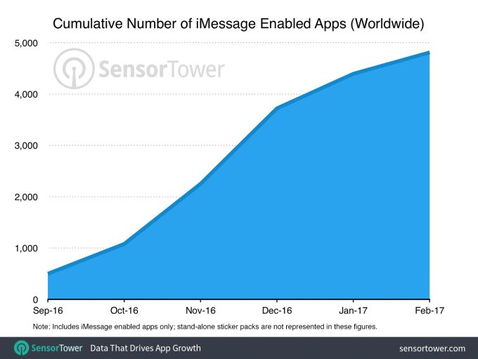 Six months in, iMessage App Store growth slows as developers lose interest | TechCrunch