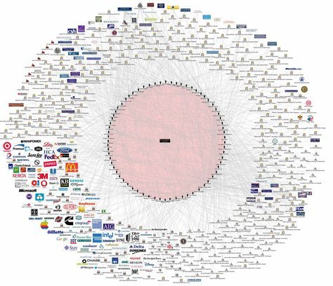 One detailed chart exposes exactly how the Bilderberg Group controls the world | (Verborgen) nieuws | Earth Matters
