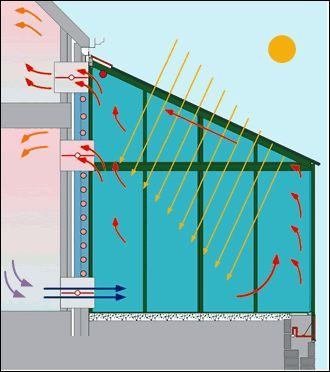 """""""Hot vent: On sunny, but cold days, the blinds are rolled up and sun light enters the space. Here it heats the air which begins to move upwards. Ducts that connect the inside of the building with the conservatory are opened by the BMS and the warm air travels through to the inner rooms, being moved by the convection motion. Cold air from inside the house is brought back to the sunspace at ground floor level, thus creating a circulation of ever warmer air.""""  Courtesy: Viking House."""