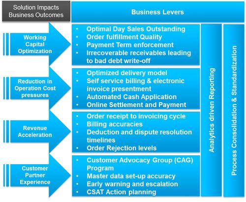 Order to Cash Flow, Billing Outsourcing, Collection Process Outsourcing | Wipro