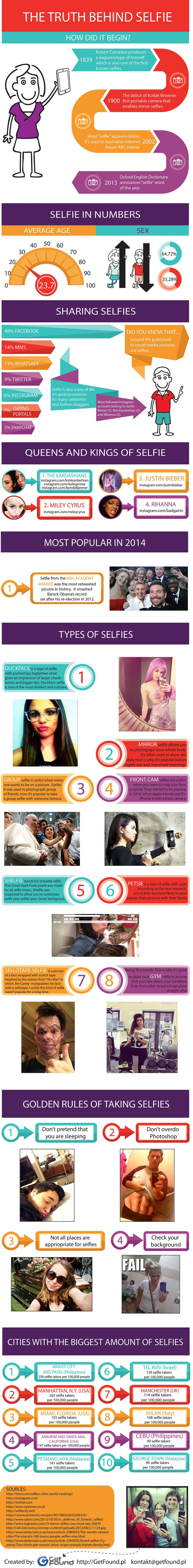 Infographic about selfie. You will find information such as: what is the average age of a typical selfie-taker, who takes more selfies – boys or girls, where and how do we share them an what are the types of selfies?