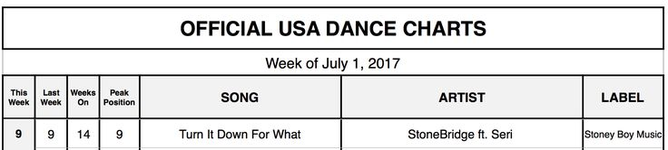 Turn It Down For What ft SERI (The Remixes) keeps climbing the Official USA Dance Chart at #9 - thanks for the love US Radio & DJs! http://smarturl.it/TIDFWRMXStores #stonebridge #seri #louislennon #phunkivestigation #jeanaita #stoneyboymusic #house